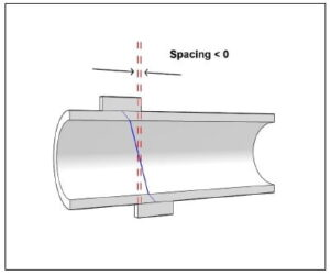 Measure flow in large pipes